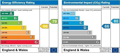 energy efficiency rating for Russell Court, Cambridge
